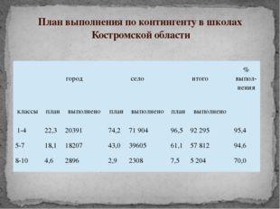 План выполнения по контингенту в школах Костромской области город село итого