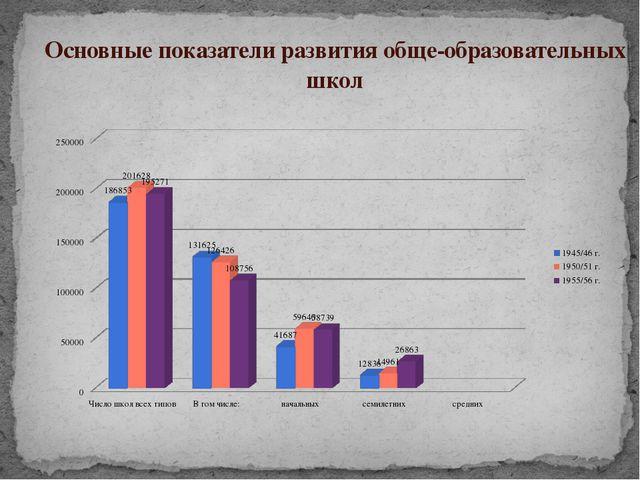 Основные показатели развития обще-образовательных школ