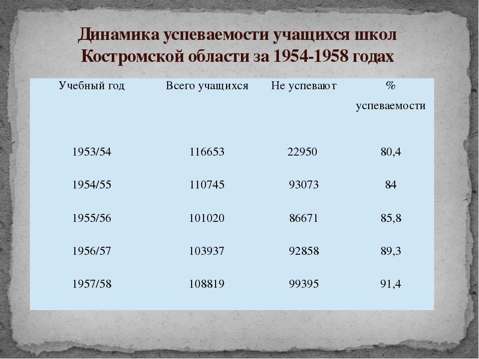Динамика успеваемости учащихся школ Костромской области за 1954-1958 годах Уч...