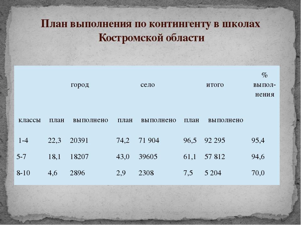 План выполнения по контингенту в школах Костромской области город село итого...