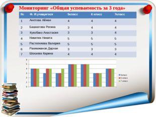 Мониторинг «Общая успеваемость за 3 года» № Ф. И.учащегося 5класс 6 класс 7кл