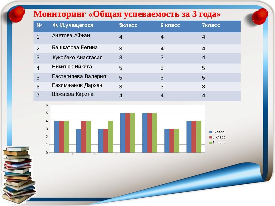 Мониторинг «Общая успеваемость за 3 года» № Ф. И.учащегося 5класс 6 класс 7кл...