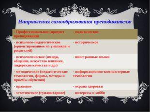 Направления самообразования преподавателя: - Профессиональное (предмет препод