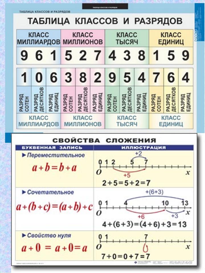 Картинки таблицы по математике