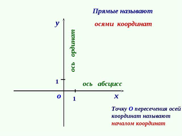 Прямые называют осями координат 1 о 1 ось ординат у ось абсцисс х Точку О пер...