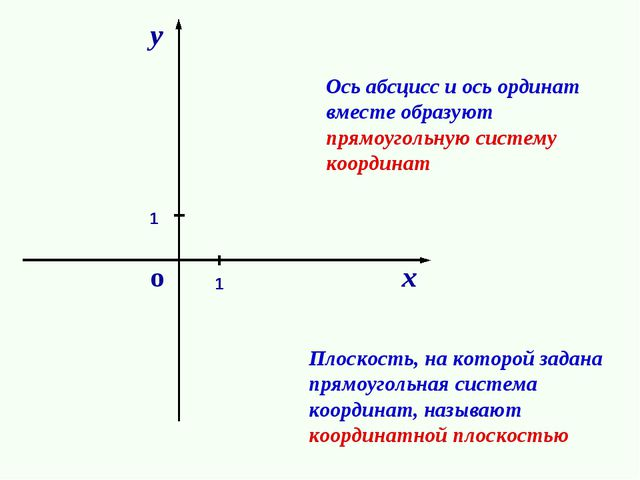о 1 1 Ось абсцисс и ось ординат вместе образуют прямоугольную систему координ...