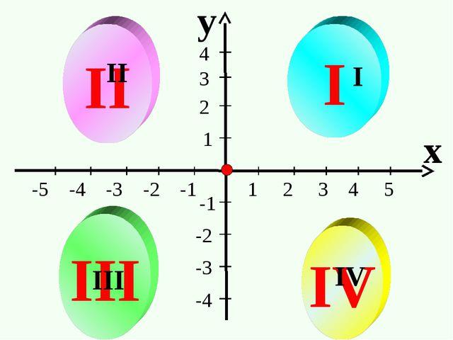 y x -5 -4 -3 -2 -1 1 2 3 4 5 II III IV I 1 2 3 4 -1 -2 -3 -4 I II III IV