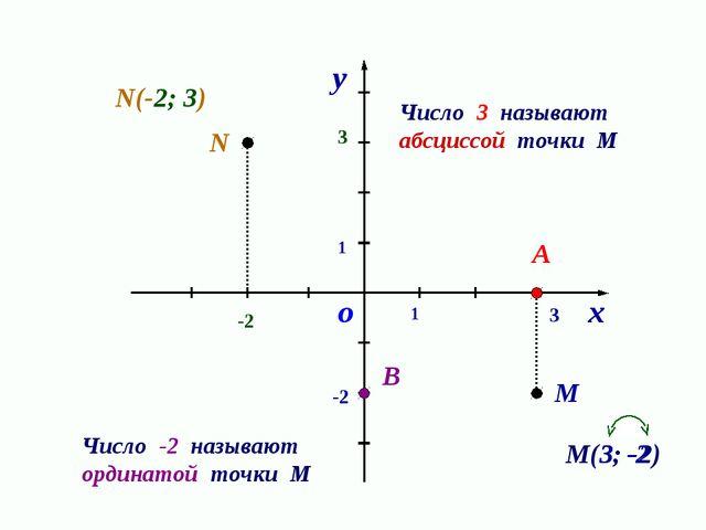 1 1 о х у М А В 3 -2 Число 3 называют абсциссой точки М Число -2 называют орд...