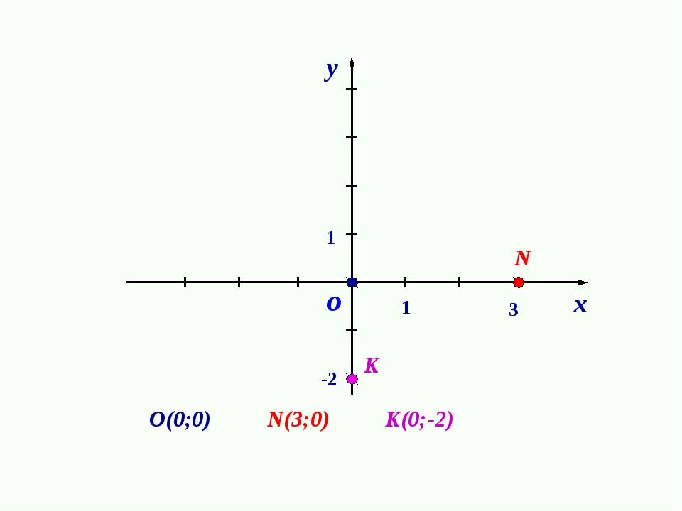 1 1 о О(0;0) N N(3;0) K(0;-2) K 3 -2 х у