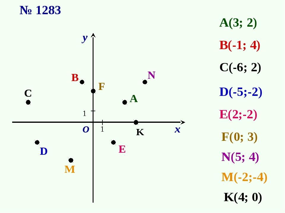 А(3; 2) В(-1; 4) D(-5;-2) С(-6; 2) 1 1 А B C D E E(2;-2) F N M N(5; 4) M(-2;-...