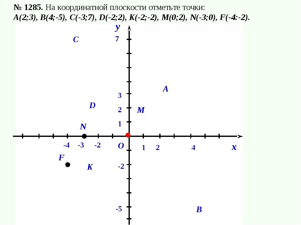 № 1285. На координатной плоскости отметьте точки: А(2;3), В(4;-5), С(-3;7), D...