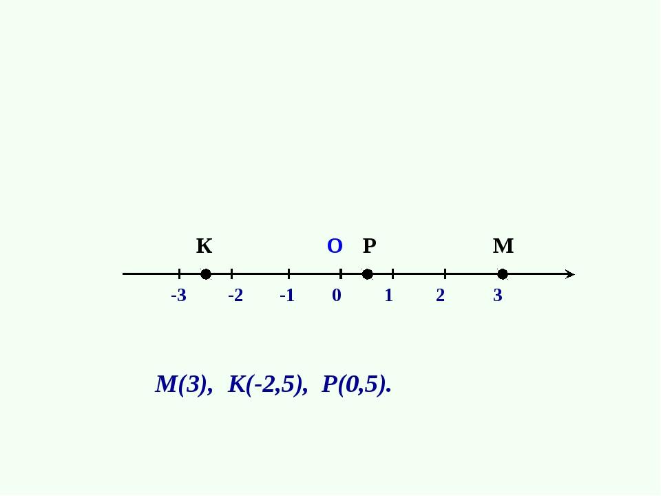 1 О 2 3 -1 -2 -3 М К 0 Р М(3), К(-2,5), Р(0,5).