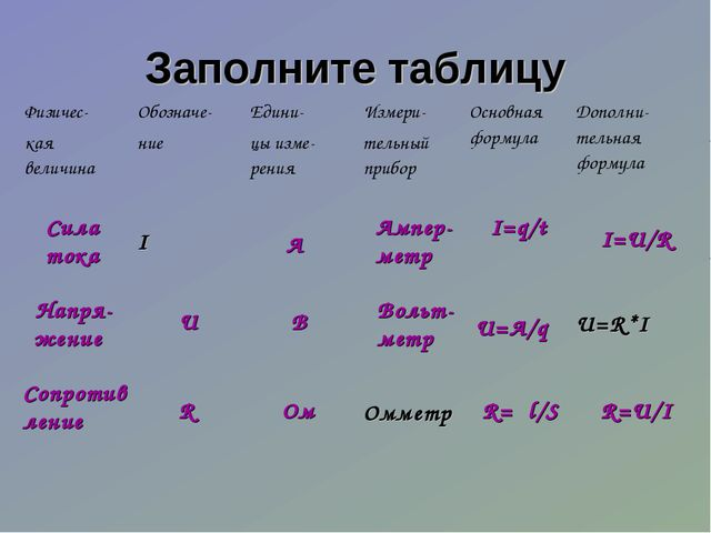Заполните таблицу Сила тока Сопротив ление Ом R U R=U/I I=U/R R=ρl/S U=A/q I=...