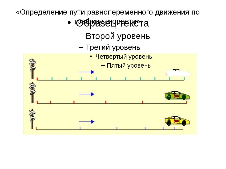 «Определение пути равнопеременного движения по графику скорости»