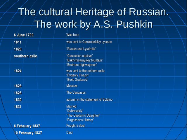 The cultural Heritage of Russian. The work by A.S. Pushkin