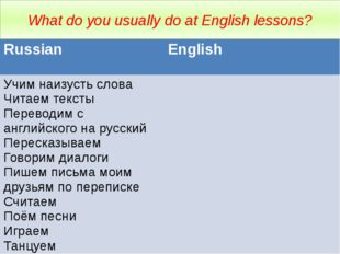 What do you usually do at English lessons? Russian English Учим наизусть слов