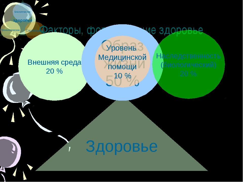 Факторы, формирующие здоровье Здоровье Внешняя среда 20 % Образ жизни 50 % На...