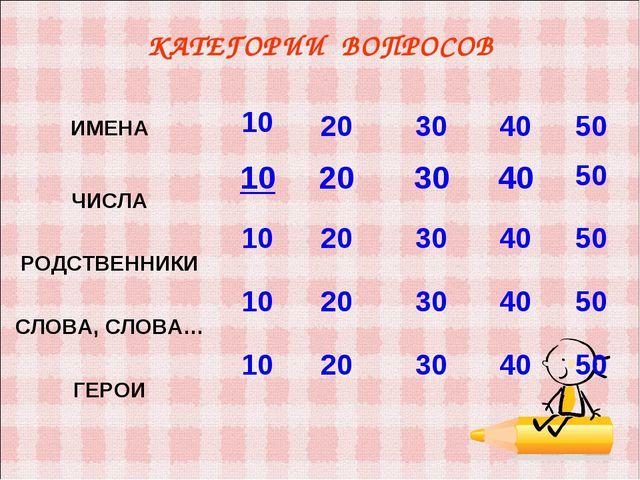 КАТЕГОРИИ ВОПРОСОВ ИМЕНА 10 20 30 40 50 ЧИСЛА 1020 30 40 50 РОДСТВЕ...