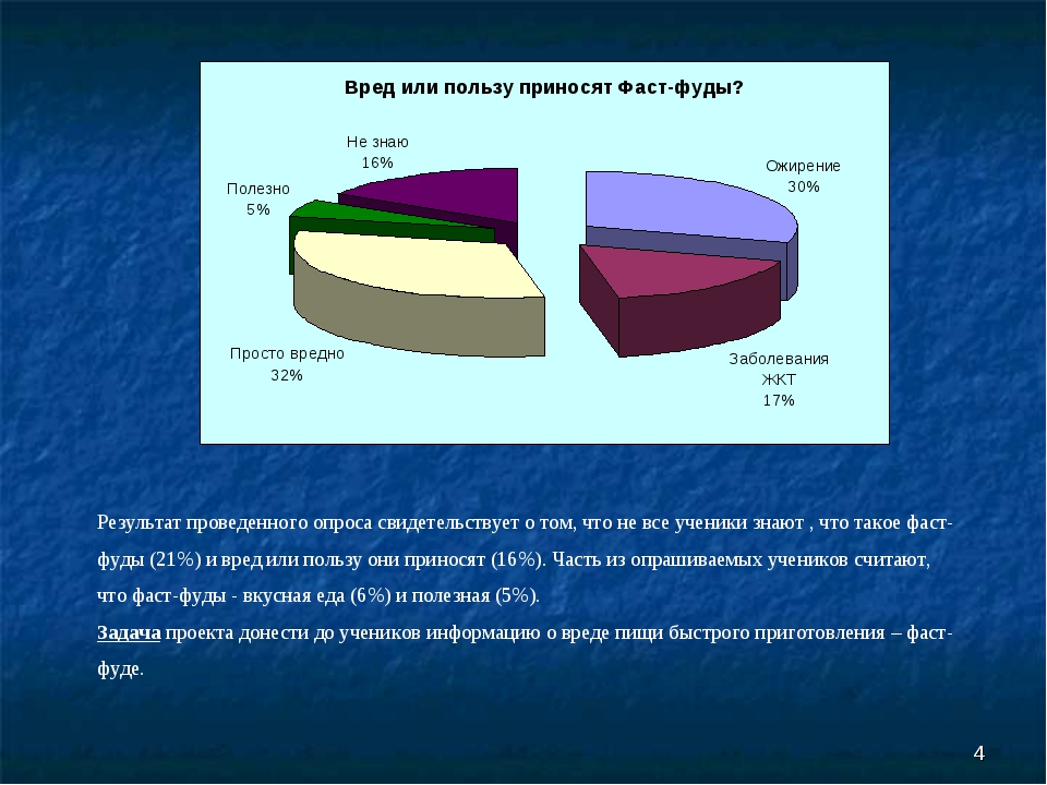 * Результат проведенного опроса свидетельствует о том, что не все ученики зна...