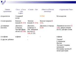 в) красителиСахарный колерЕ150dБета-каротин г) консервантыБензоат натрия