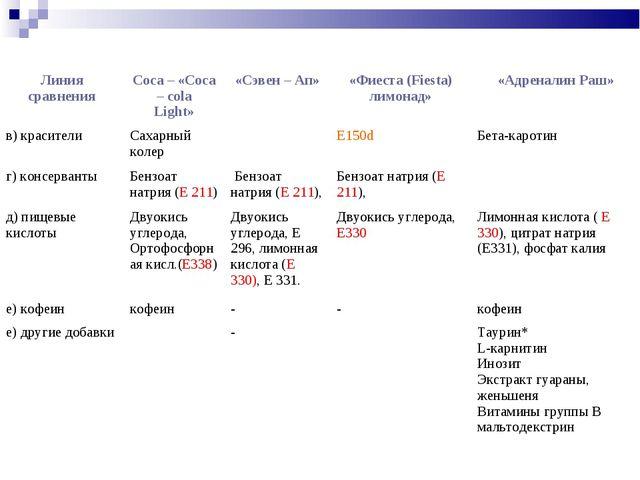 в) красителиСахарный колерЕ150dБета-каротин г) консервантыБензоат натрия...