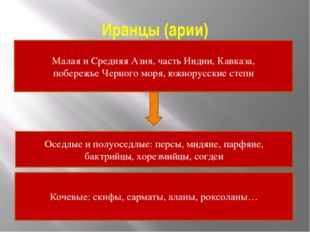 Иранцы (арии) Малая и Средняя Азия, часть Индии, Кавказа, побережье Черного м