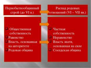 Первобытнообщинный строй (до VI в.) Общественная собственность Равенство Влас