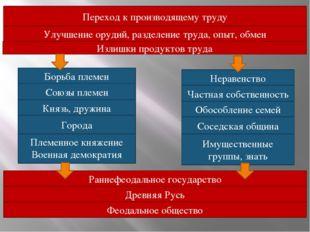 Переход к производящему труду Улучшение орудий, разделение труда, опыт, обмен