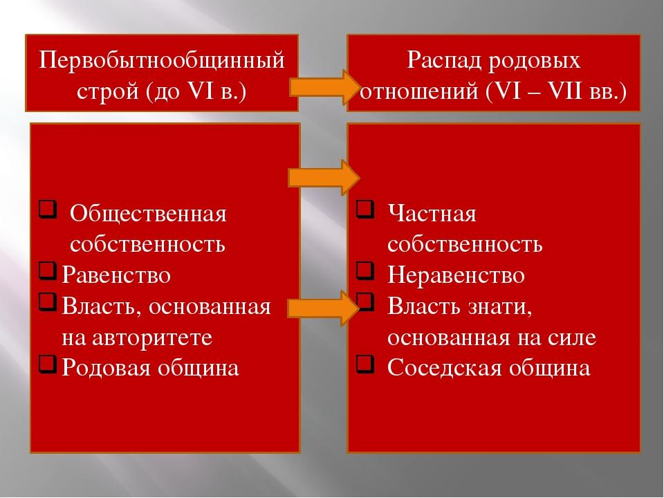 Первобытнообщинный строй (до VI в.) Общественная собственность Равенство Влас...