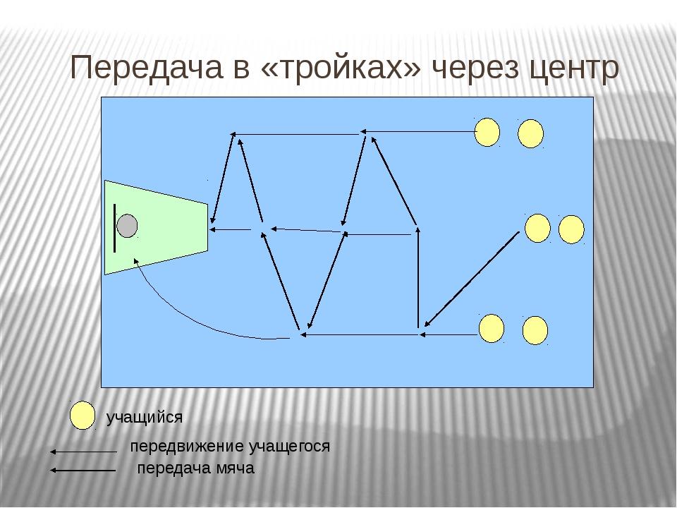 Передача в «тройках» через центр учащийся передвижение учащегося передача мяча