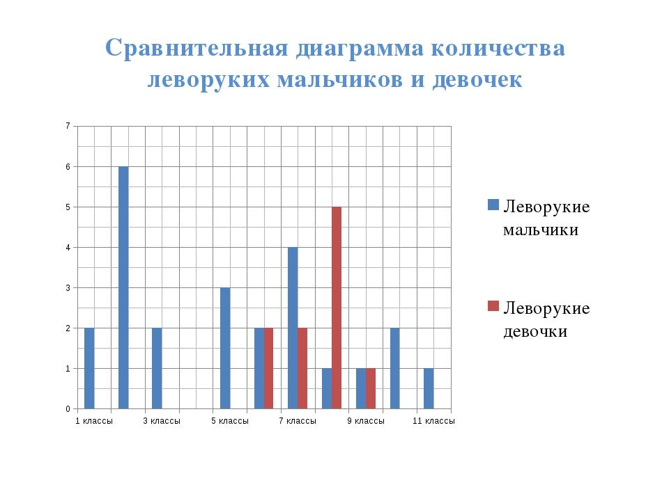 Сравнительная диаграмма количества леворуких мальчиков и девочек