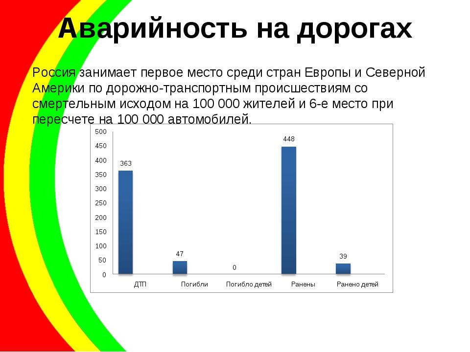 Аварийность на дорогах Россия занимает первое место среди стран Европы и Севе...