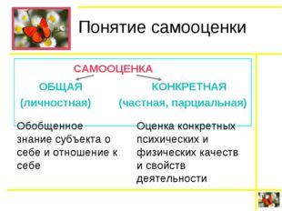 Понятие самооценки САМООЦЕНКА ОБЩАЯКОНКРЕТНАЯ (личностная) (частная, пар