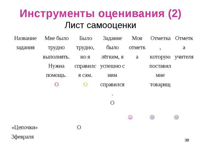 Инструменты оценивания (2) Лист самооценки * Название заданияМне было трудно...