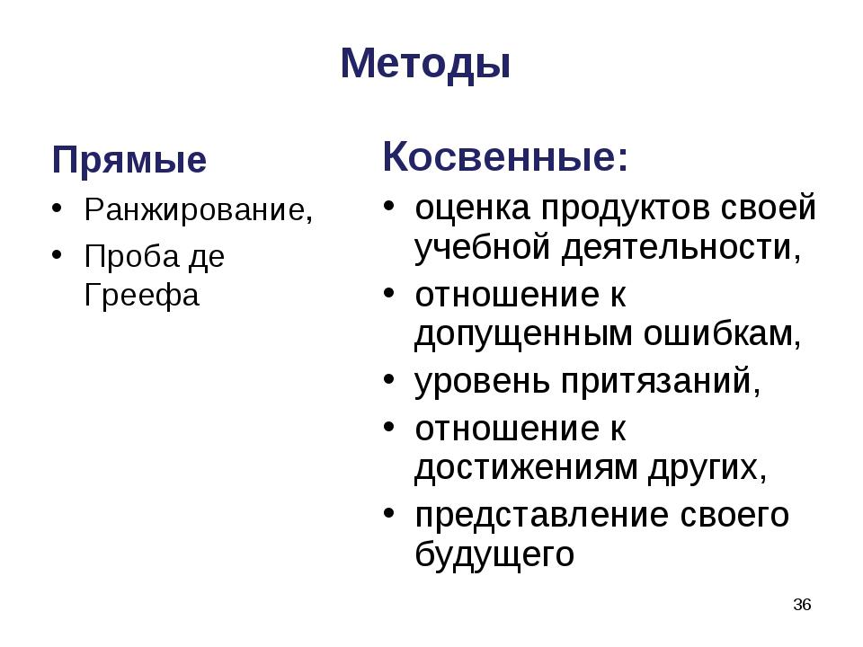 Методы Косвенные: оценка продуктов своей учебной деятельности, отношение к до...
