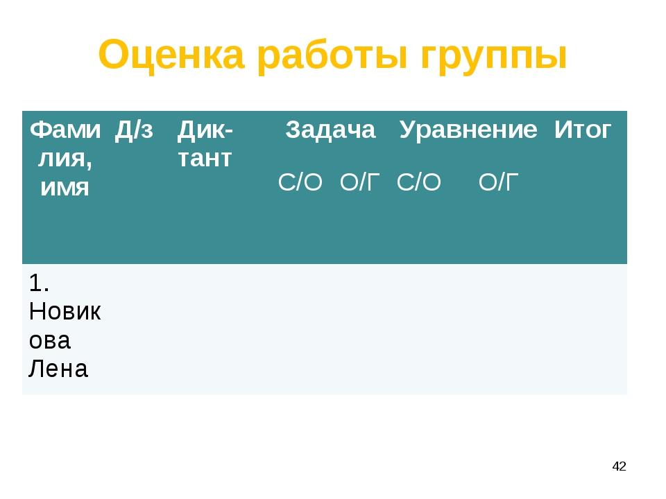 Оценка работы группы * Фамилия, имяД/зДик-тантЗадачаУравнениеИтог С/ОО...