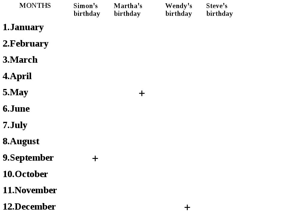 MONTHSSimon's birthdayMartha's birthdayWendy's birthdaySteve's birthday 1...