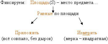 F:\Проблемное обучение на уроках математики_files\img5.JPG