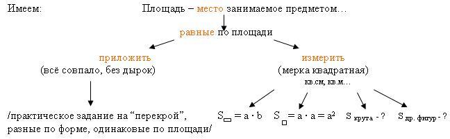 F:\Проблемное обучение на уроках математики_files\img7.JPG
