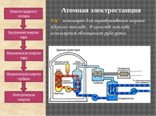 АЭС - использует для парообразования энергию ядерного топлива . В качестве то