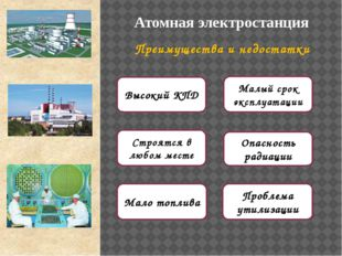 АЭС Преимущества и недостатки Строятся в любом месте Мало топлива Высокий КПД