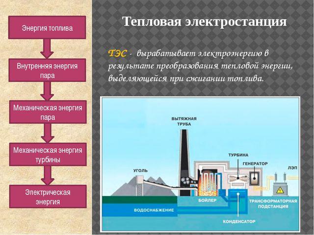 Тепловая электростанция ТЭС - вырабатывает электроэнергию в результате преобр...