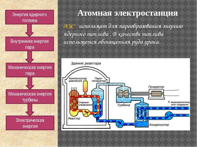 АЭС - использует для парообразования энергию ядерного топлива . В качестве то...