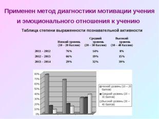 Таблица степени выраженности познавательной активности Применен метод диагнос