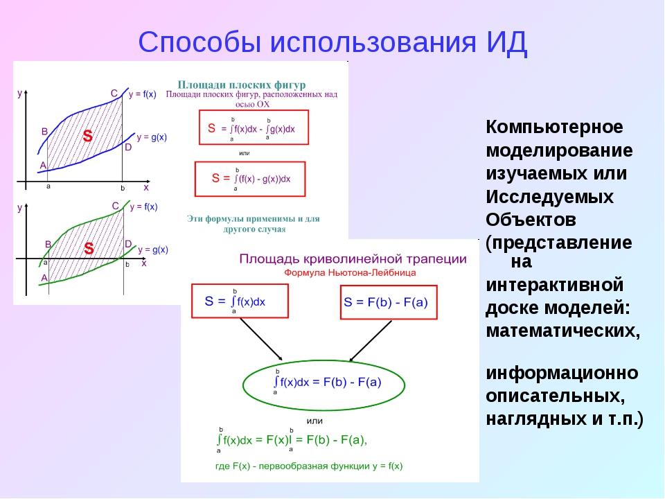 Способы использования ИД Компьютерное моделирование изучаемых или Исследуемых...