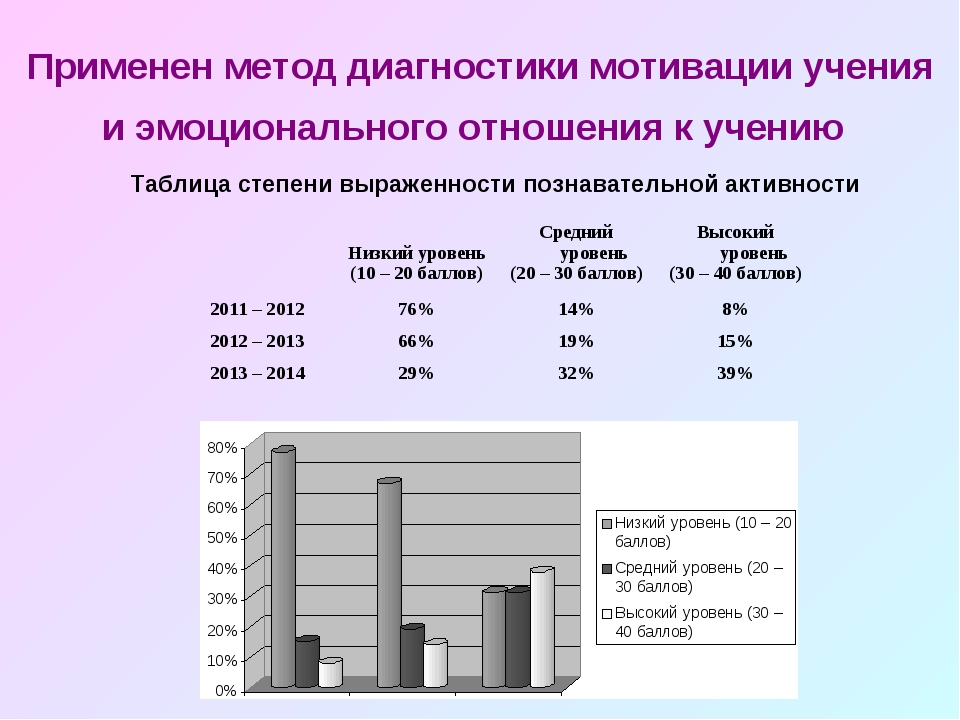 Таблица степени выраженности познавательной активности Применен метод диагнос...
