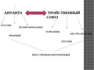 АНТАНТА ТРОЙСТВЕННЫЙ СОЮЗ РОССИЯ ФРАНЦИЯ ВЕЛИКОБРИТАНИЯ ГЕРМАНИЯ ИТАЛИ