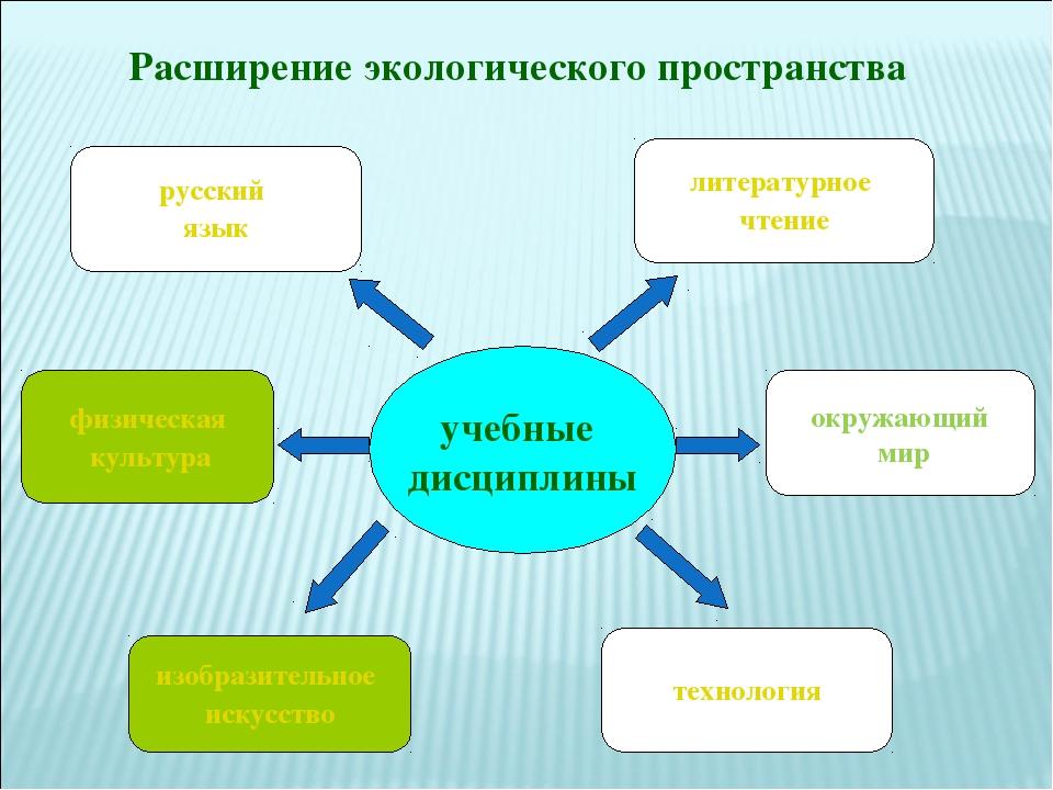 Расширение экологического пространства учебные дисциплины физическая культура...