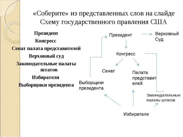 «Соберите» из представленных слов на слайде Схему государственного правления...