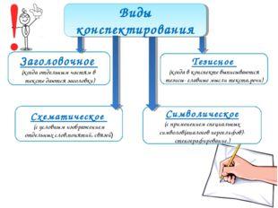 Виды конспектирования Заголовочное (когда отдельным частям в тексте даются за